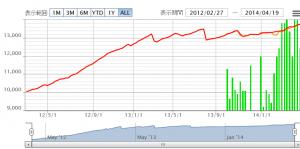 V1グラフ